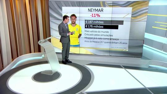 Estudo mostra a valorização e desvalorização de jogadores e seleções após Copa