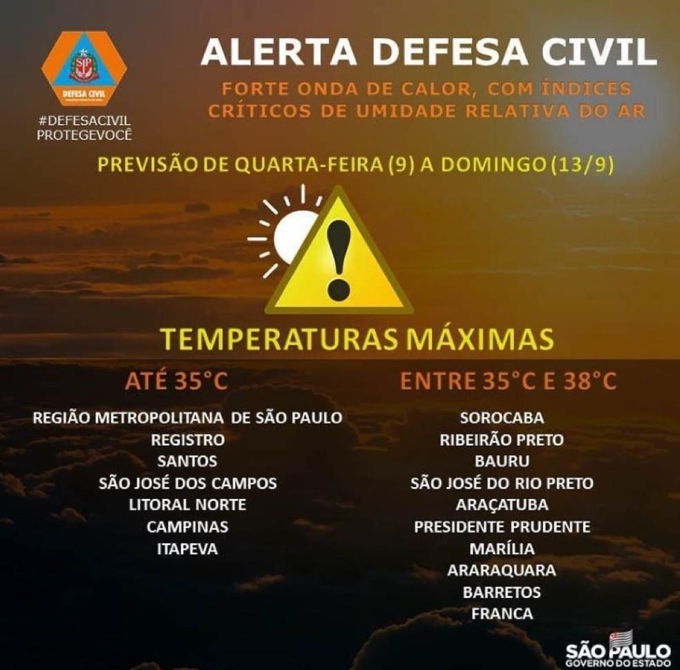 Defesa Civil emitiu alerta para temperaturas elevadas no interior de SP — Foto: Reprodução/Instagram