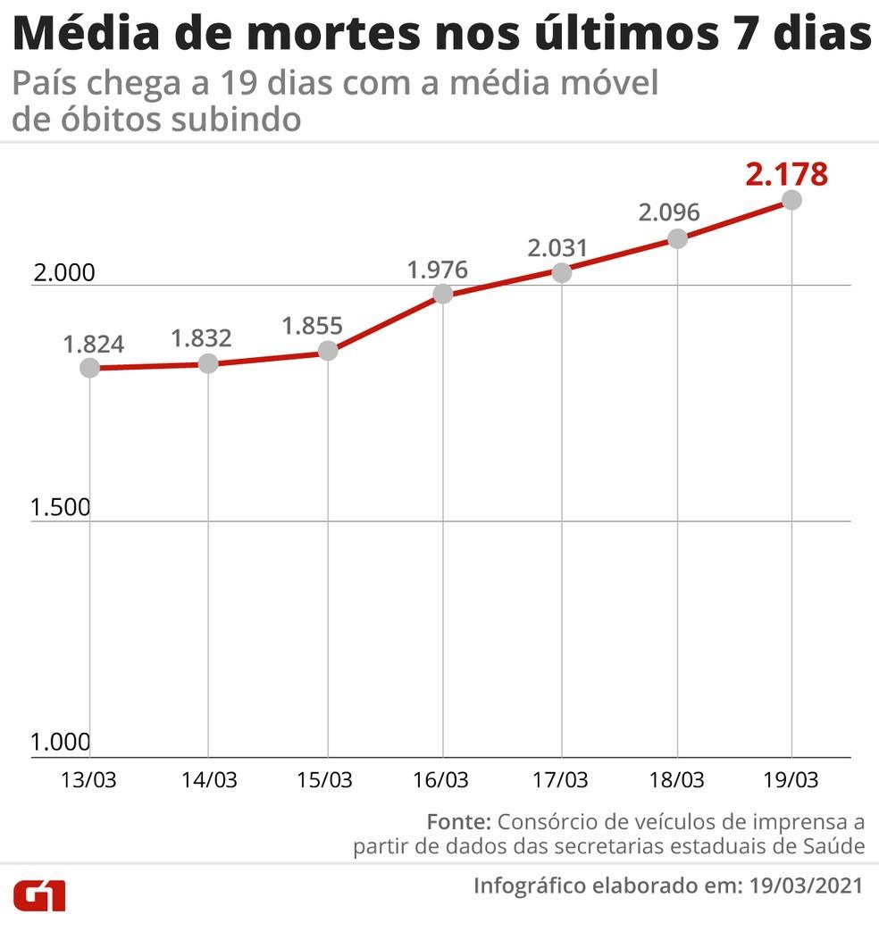 Aumento da média móvel de óbitos na última semana. Já são três semanas seguidas com recordes diários no índice — Foto: Editoria de Arte/G1
