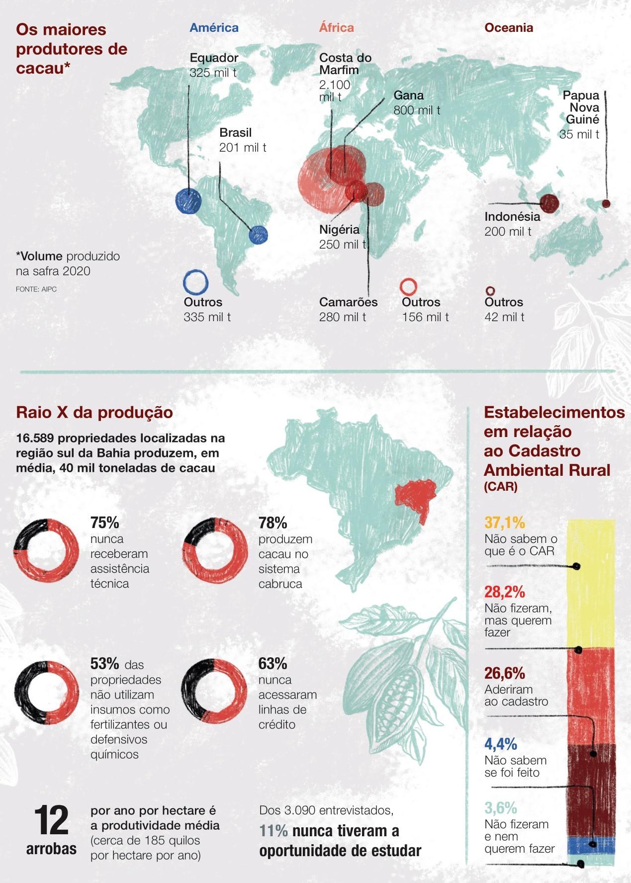Infográfico (Foto: Núcleo de arte/Editora Globo)