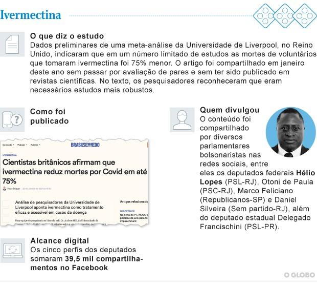 Site 'Brasil Sem Medo' publicou informação distorcida sobre ivermectina