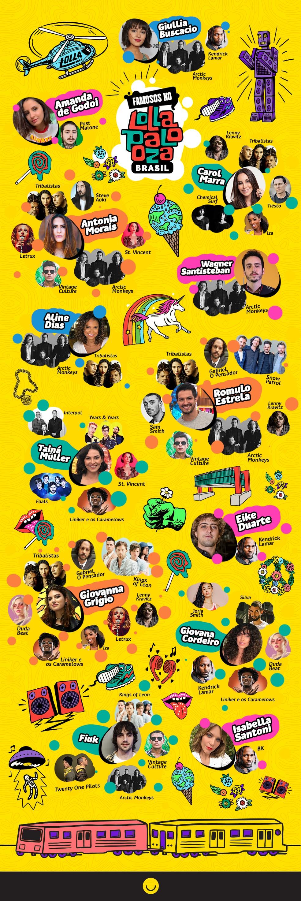 Lollapalooza 2019: as bandas que os famosos mais querem assistir — Foto: Guilherme Azevedo/Gshow
