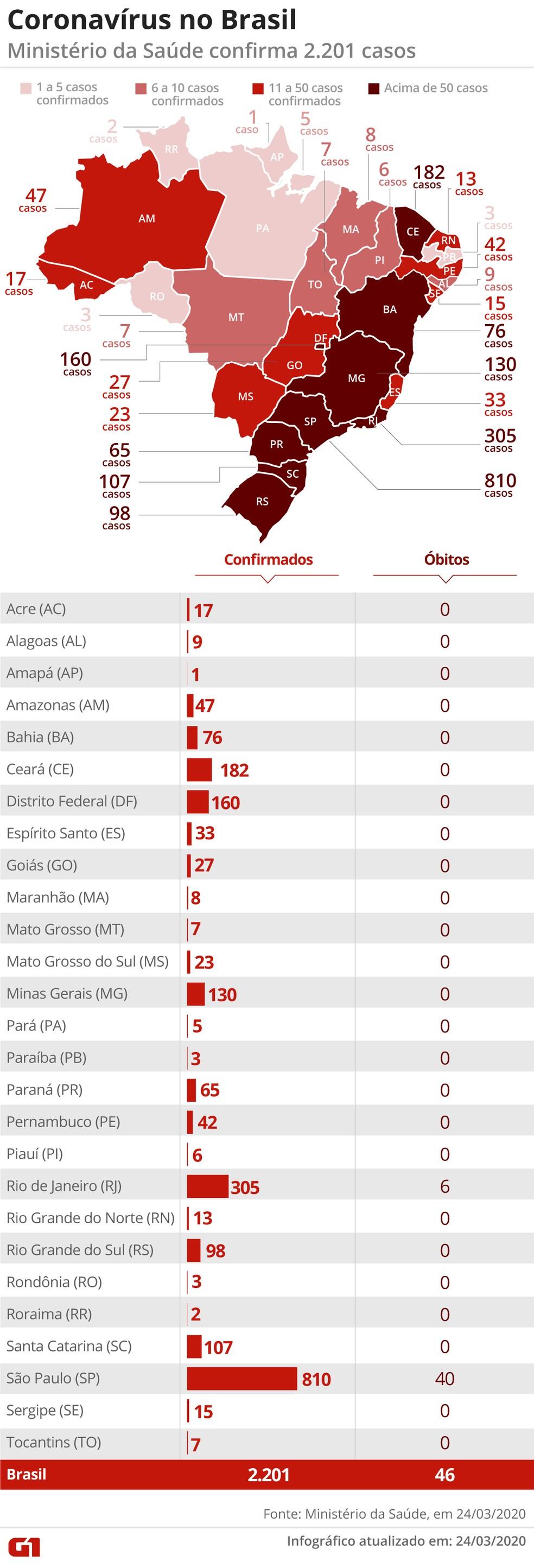 Total de pacientes infectados pelo coronavírus Sars-Cov-2 no Brasil — Foto: Arte/G1