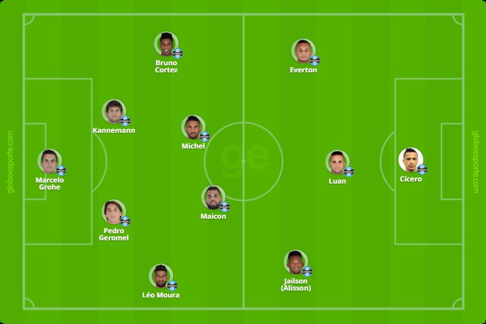 Jailson deve fazer as vezes de Ramiro no Grêmio (Foto: Infoesporte)
