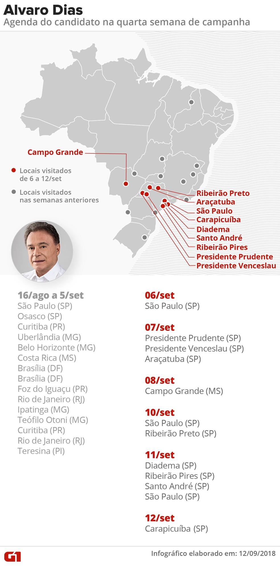 Agendas do candidato Alvaro Dias (Podemos) na 4ª semana de campanha presidencial — Foto: Roberta Jaworski/G1