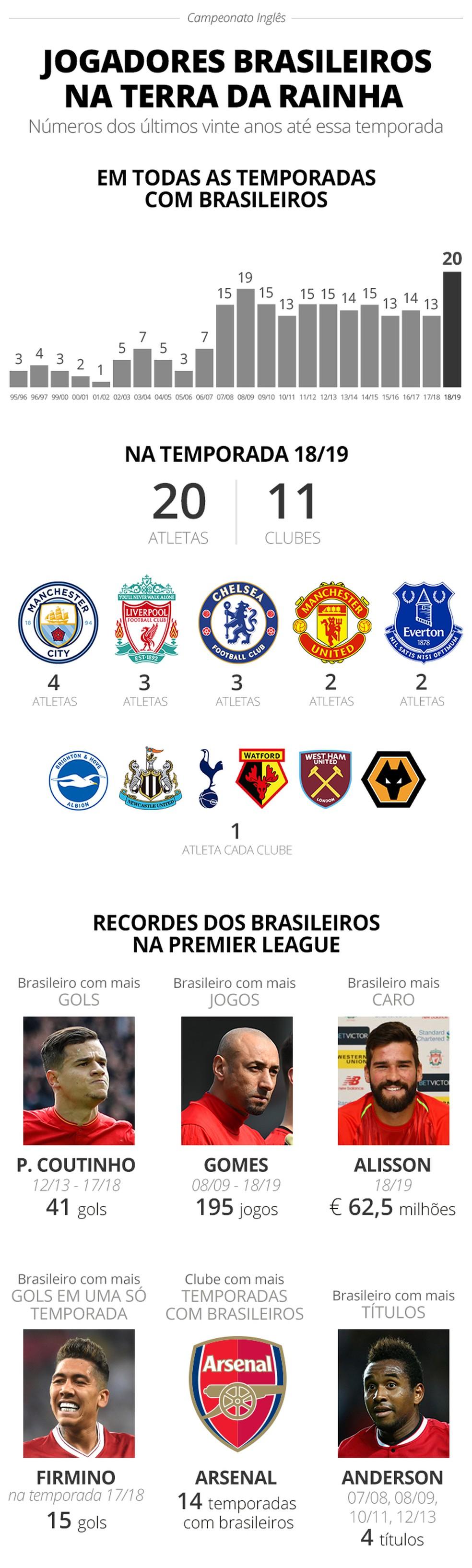 Jogadores brasileiros no Campeonato Inglês (Foto: GloboEsporte.com)