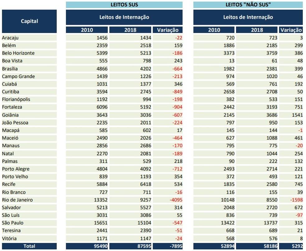 Fortaleza perdeu 904 leitos do SUS entre 2010 e 2018 (Foto: Reprodução)