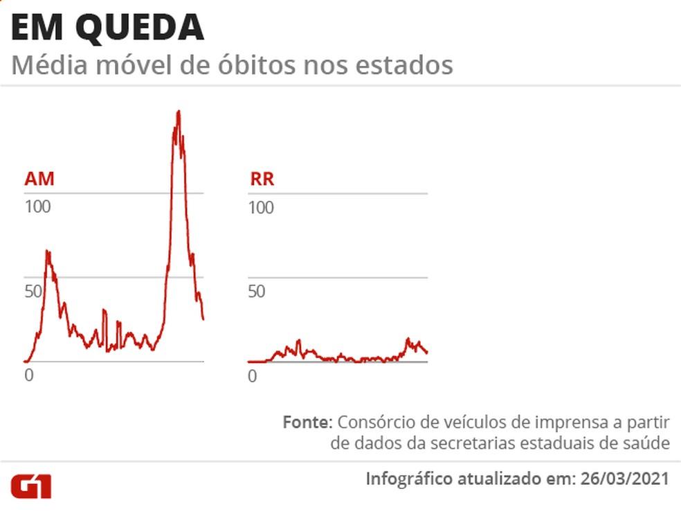 quedaframe - Covid-19: Brasil bate novo recorde e registra 3.600 óbitos em 24hrs