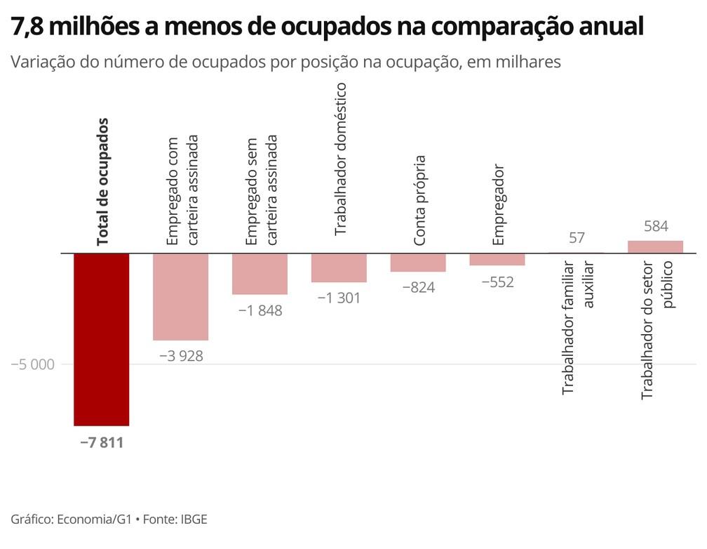 Em um ano, país perdeu 7,8 milhões de pessoas ocupadas no mercado de trabalho — Foto: Economia/G1