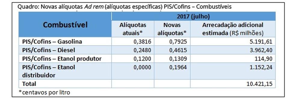 Tabela com a alta dos combustíveis (Foto: Ministério da Fazenda )