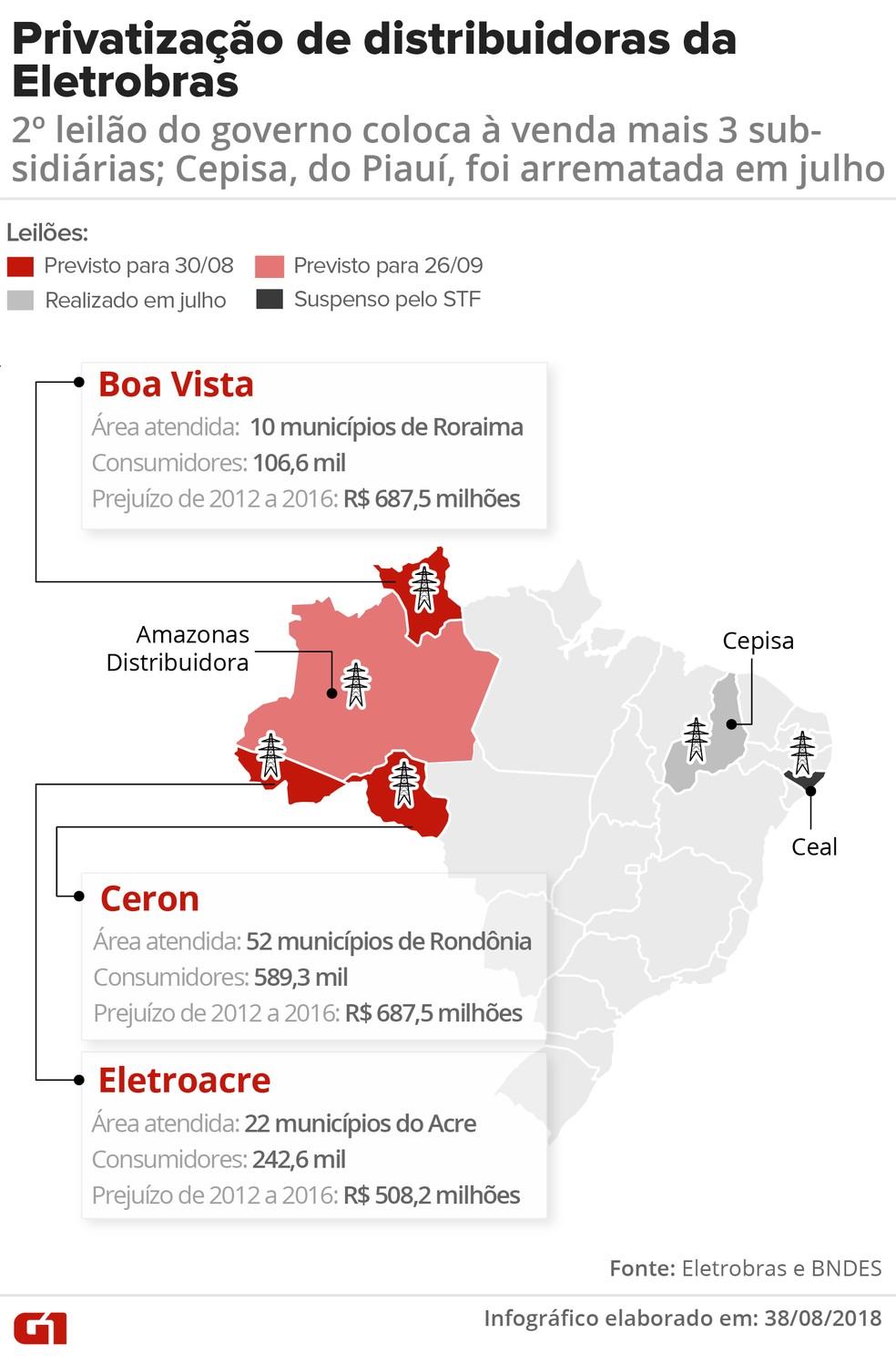 Privatização das distribuidoras da Eletrobras — Foto: Arte G1