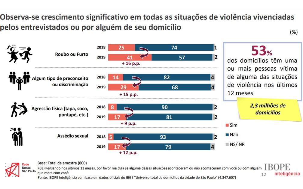 Situações de violência vivenciadas pelos entrevistados ou por alguém de seu domicílio. Foto: Divulgação/Rede Nossa SP