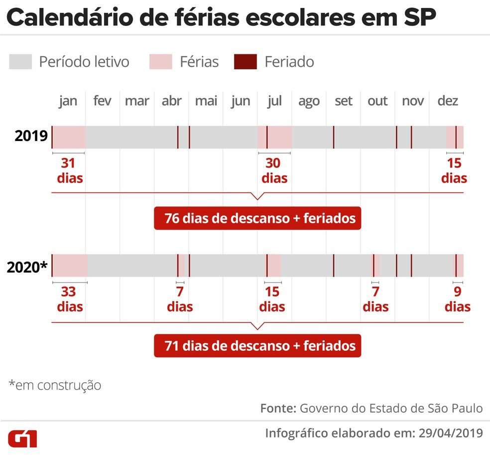 Calendário de férias escolares em São Paulo e nova proposta — Foto: Editoria de Arte/G1