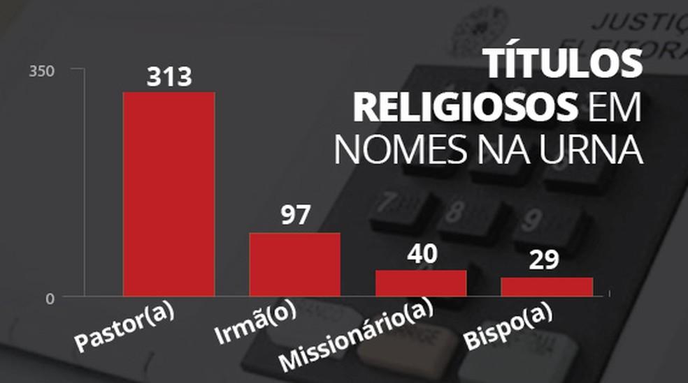 selo, home, religiosos, titulos, eleicao, candidatos (Foto: Editoria de Arte/G1)