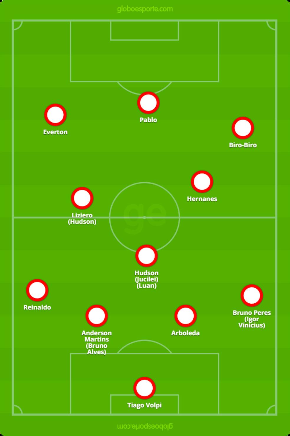 Como poderia ficar o São Paulo com Biro-Biro e Everton nas pontas — Foto: GloboEsporte.com