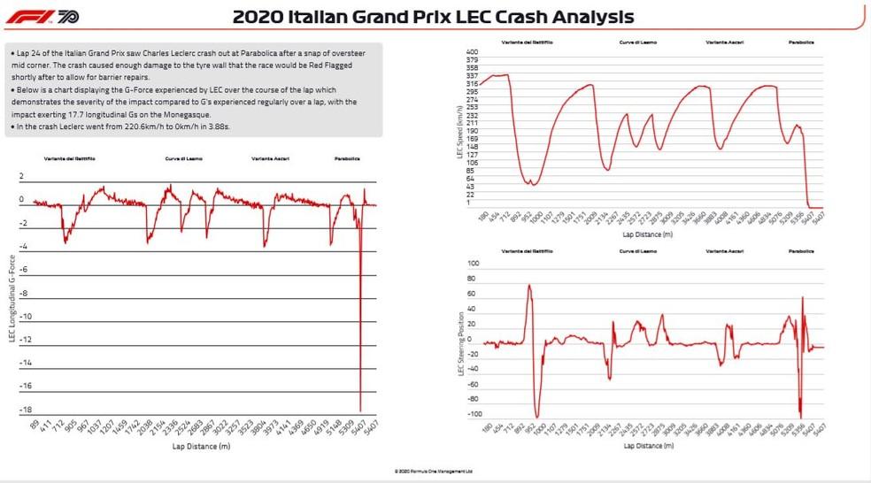 Força g acidente Leclerc — Foto: Reprodução F1 Insight