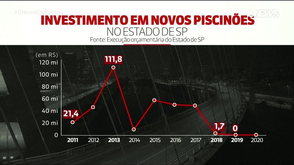 Investimentos em piscinões no estado de São Paulo — Foto: Reprodução/TV Globo