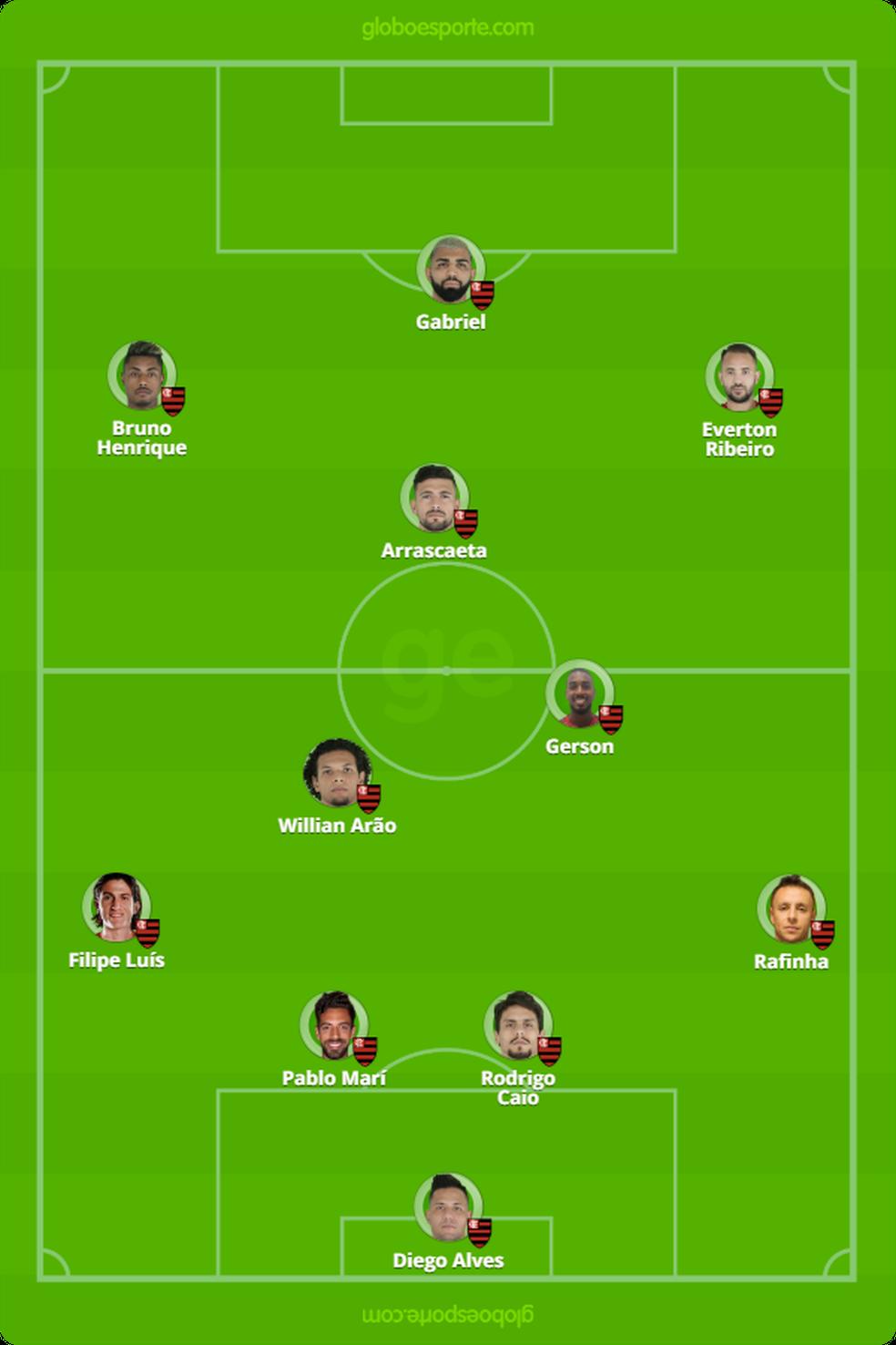 Provável escalação do Flamengo contra o Liverpool — Foto: Infografia