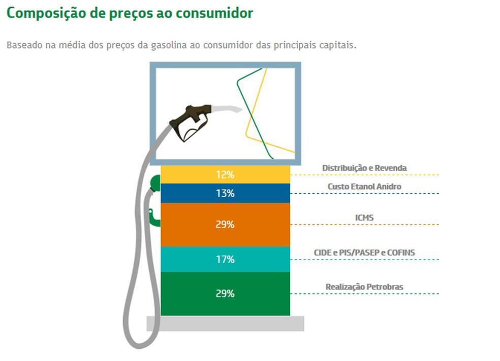 Composição de preço da gasolina ao consumidor, segundo a Petrobras (Foto: Divulgação/Petrobras)