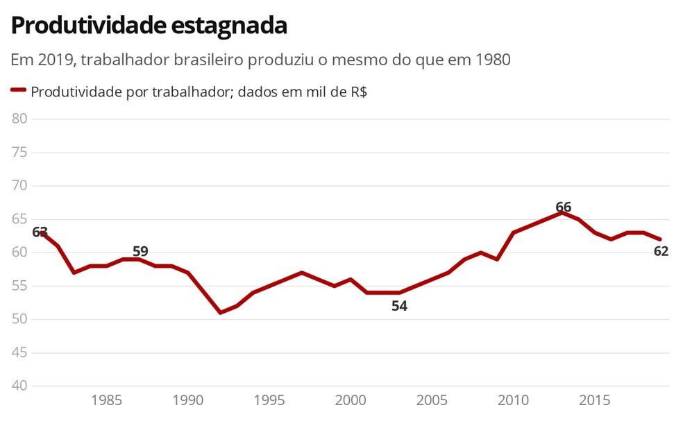 Produtividade estagnada  — Foto: PNAD e PNAD Contínua/IBGE; IBRE/FGV. Elaboração Cátedra Ruth Cardoso