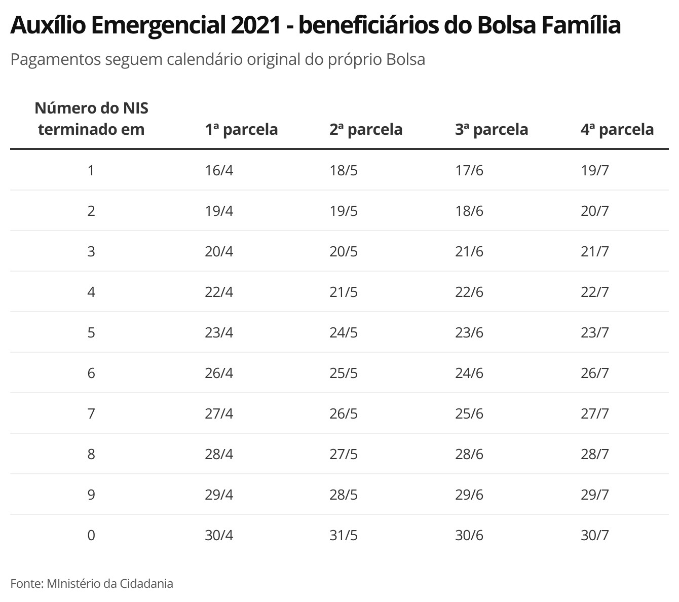 Auxílio Emergencial 2021: Caixa paga 1ª parcela a nascidos em julho e beneficiários do Bolsa Família com NIS final 3