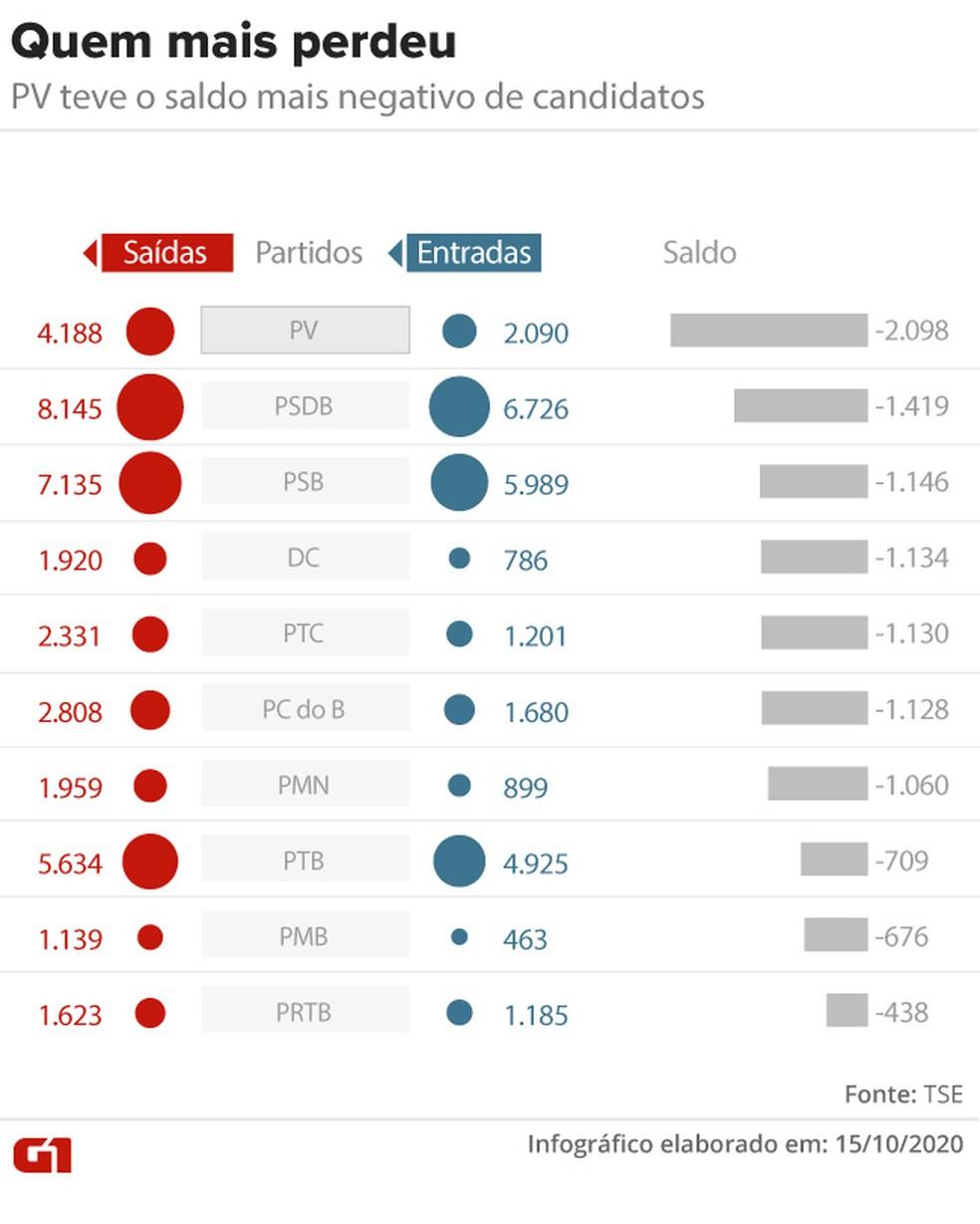 Partidos que mais perderam candidatos entre as eleições municipais de 2016 e 2020 — Foto: Aparecido Gonçalves/G1