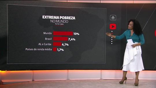 Ipea aponta que o Brasil ainda está longe de erradicar a pobreza
