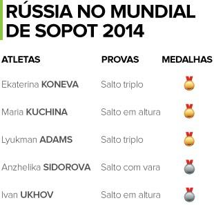 TABELA Atletismo Sopot atletas Rússia (Foto: Editoria de Arte)