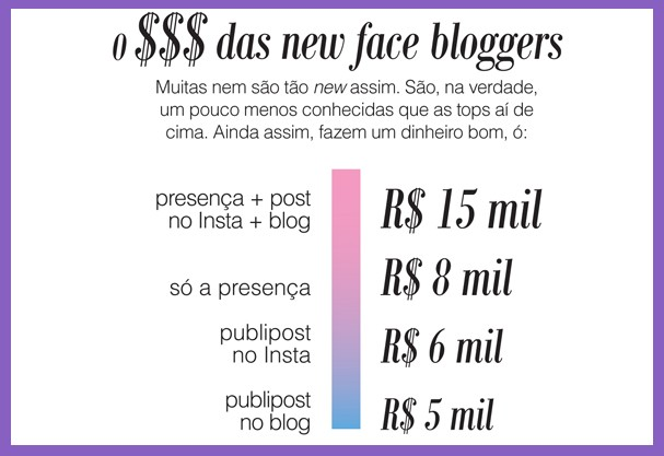New face bloggers (Foto: Glamour)