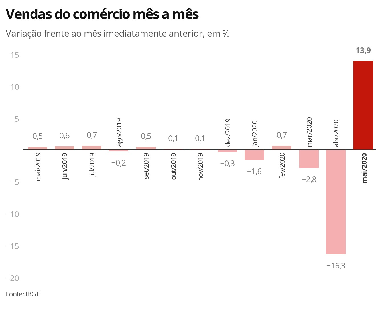 Após tombo recorde com pandemia, vendas do comércio crescem 13,9% em maio, diz IBGE