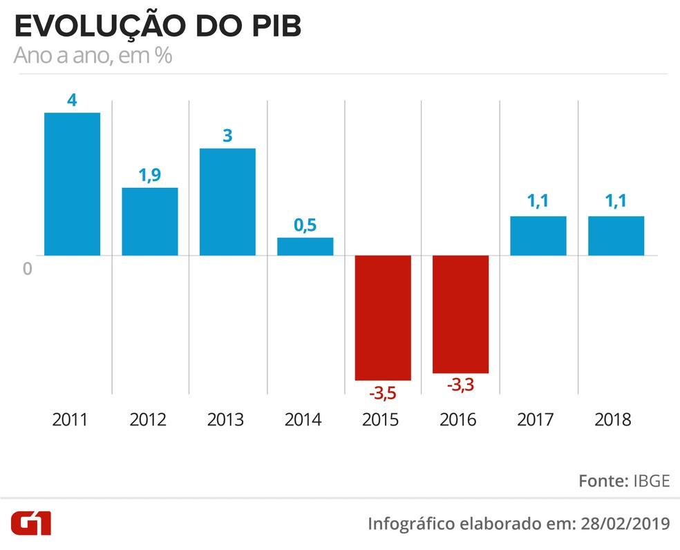Evolução do PIB ano a ano — Foto: Juliane Souza/G1