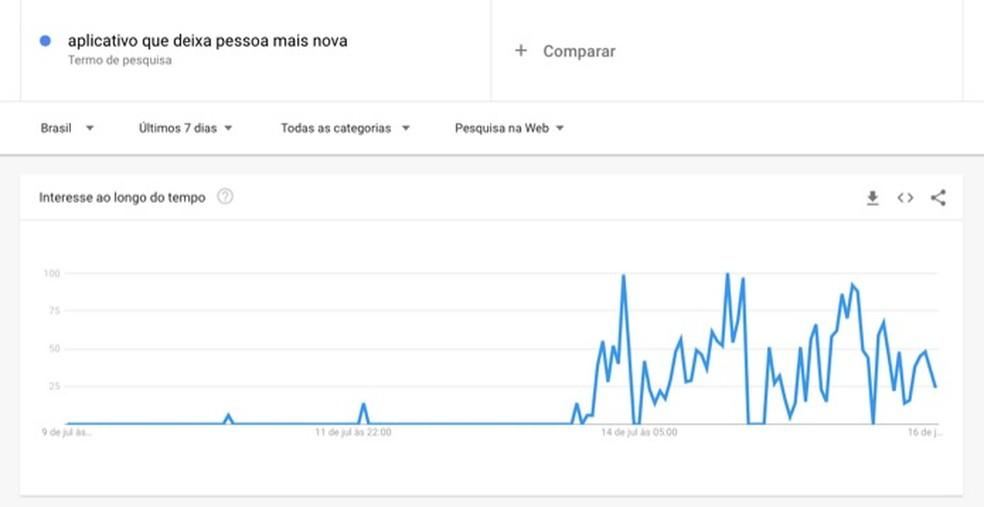 Avanço nas pesquisas sobre aplicativo que deixa a pessoa mais nova foi registrado pelo Google Trends — Foto: Reprodução/Marvin Costa