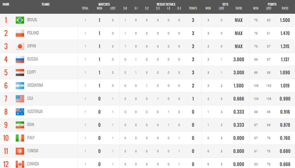 Tabela da Copa do Mundo de vôlei atualizada  — Foto: Reprodução