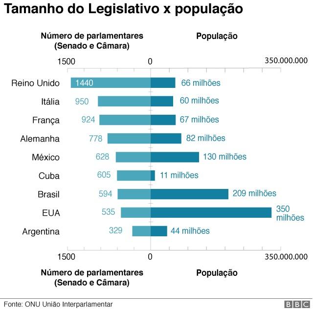 Tamanho legislativo X população (Foto: BBC)
