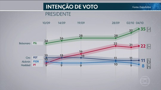 Datafolha divulga nova pesquisa de intenção de voto para presidente