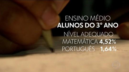 7 de cada 10 alunos do ensino médio têm nível insuficiente em português e matemática, diz MEC