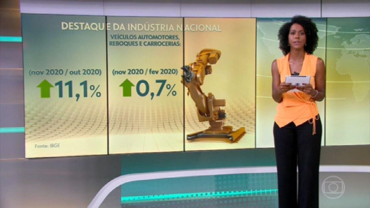 Produção industrial cresce 1,2% em novembro, 7ª alta consecutiva