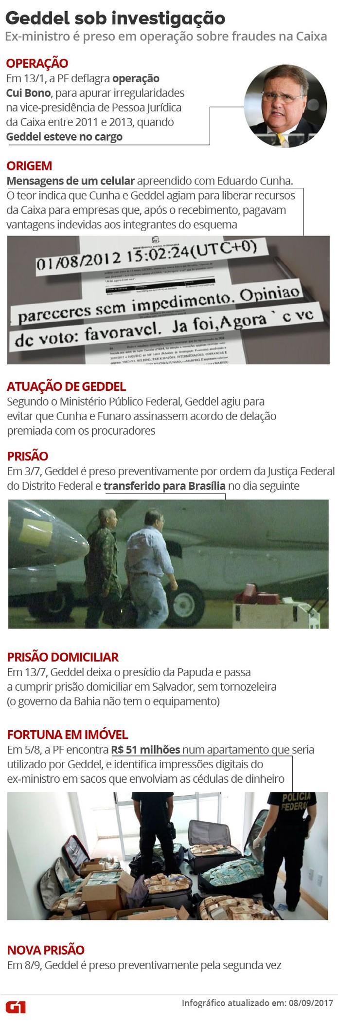 Geddel sob investigação - Operações Cui Bono e Tesouro Perdido