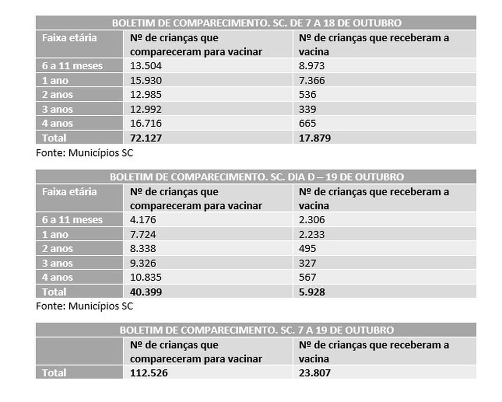 Dive divulgou números parciais da campanha de vacinação contra o sarampo  — Foto: Dive/Divulgação