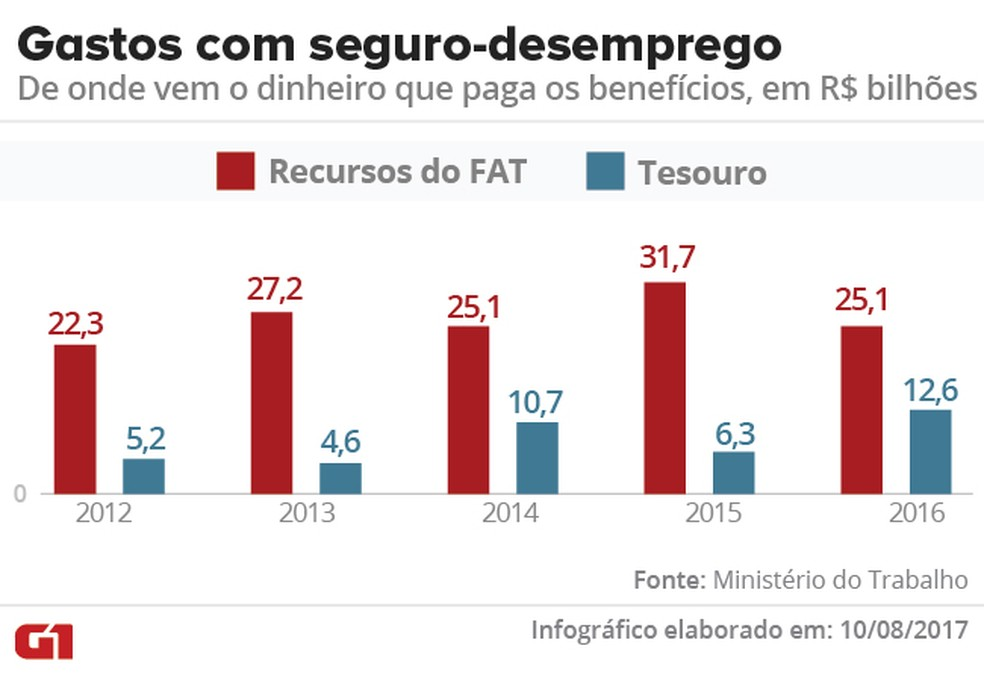 Gastos do FAT com seguro-desemprego (Foto: Arte/G1)