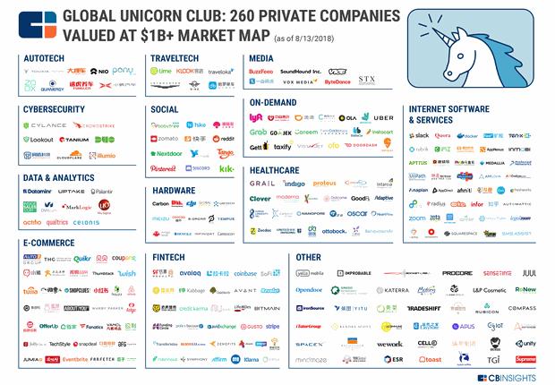 """As 263 empresas do """"clube global dos unicórnios"""", segundo a CB Insights (Foto: Divulgação)"""