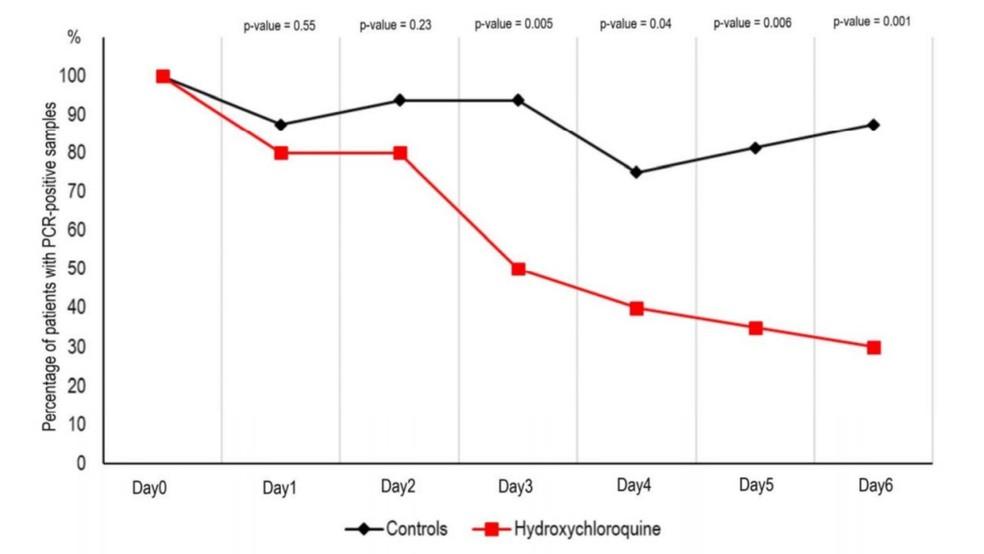 Resultado de testes da hidroxicloroquina — Foto: Reprodução