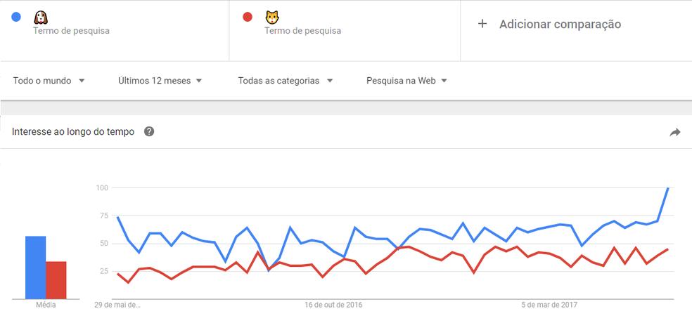 No Google Trends é possível comparar palavras e até emojis de acordo com local e período — Foto: Reprodução/Isabela Giantomaso