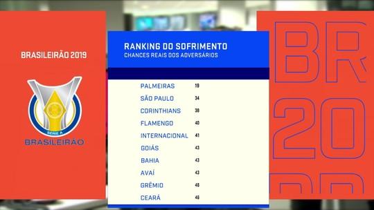 Redação SporTV mostra times que mais criam e menos sofrem com chances reais de gol no Brasileirão