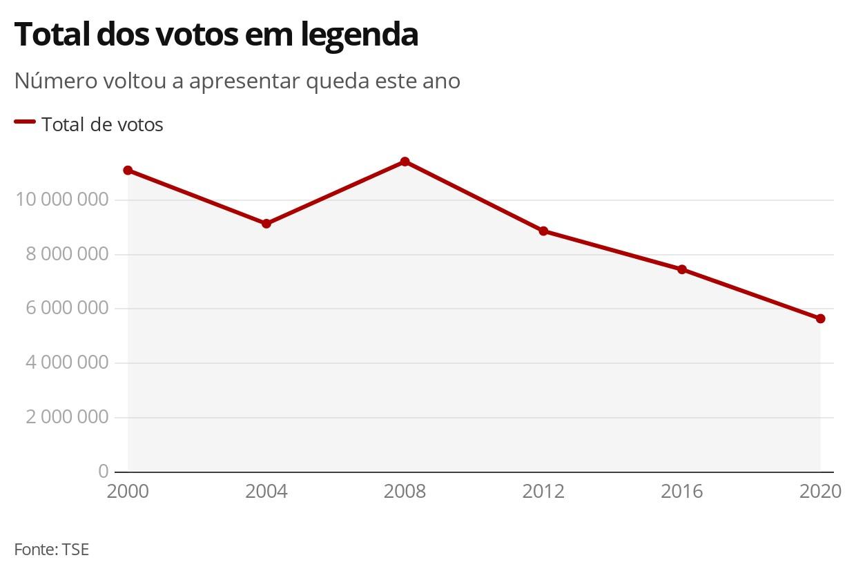 Voto em legenda nas eleições municipais registra menor patamar dos últimos 20 anos