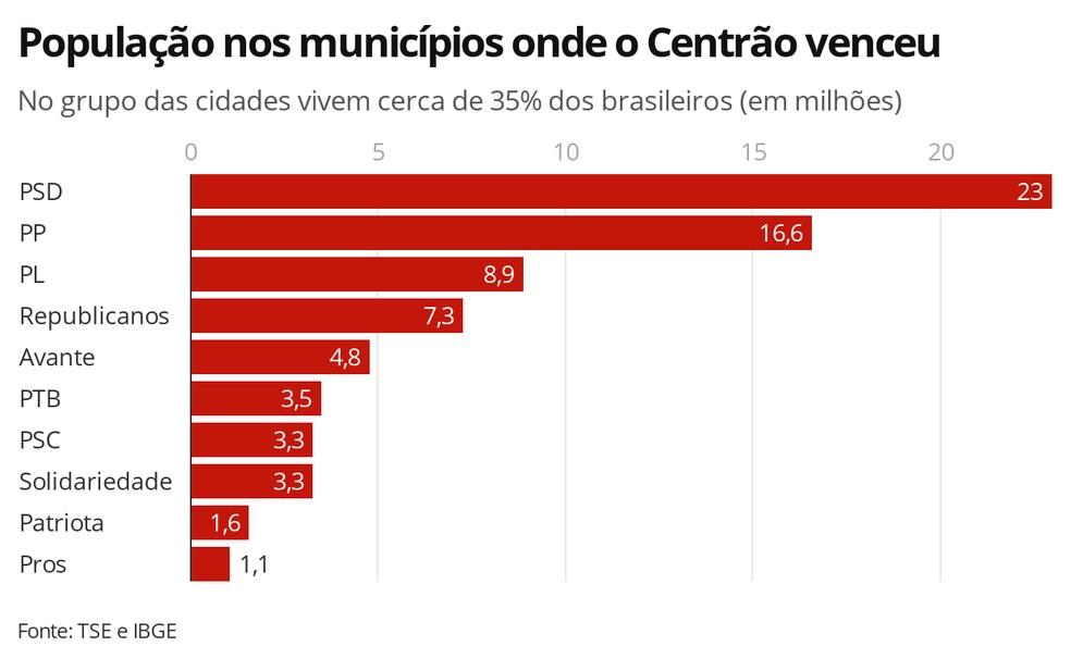 População nos municípios onde o Centrão venceu — Foto: Arte/G1