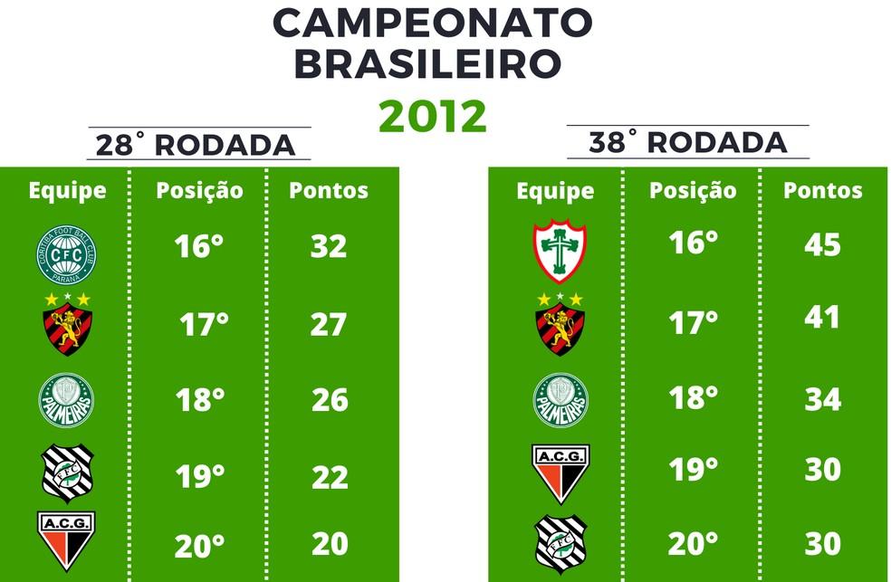 Pontuação Série A de 2012 — Foto: GloboEsporte.com