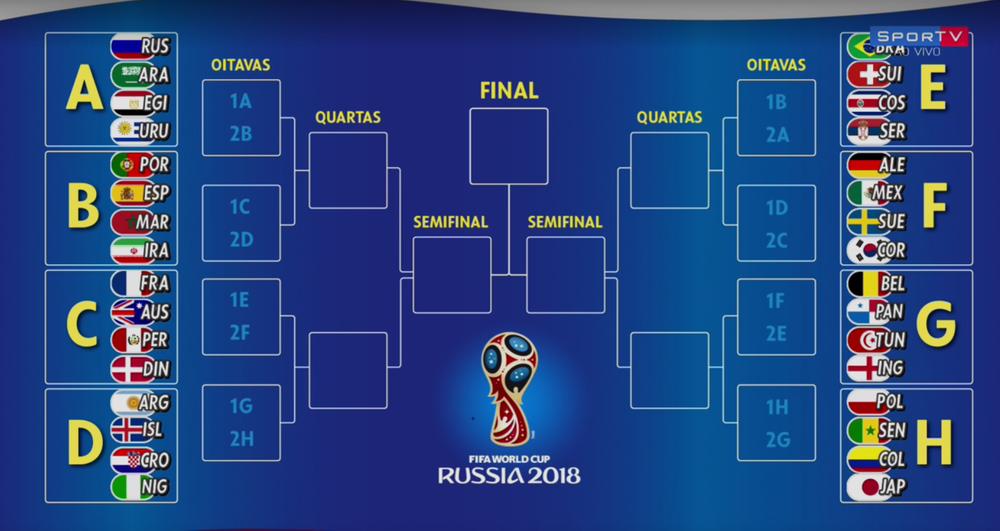 Brasil pode ter a Alemanha na fase de oitavas de final
