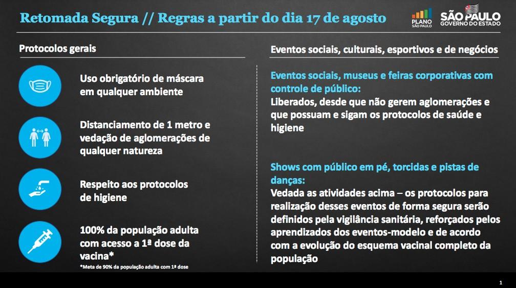 Regras do governo de SP para volta dos eventos em 17 de agosto — Foto: Reprodução/GESP