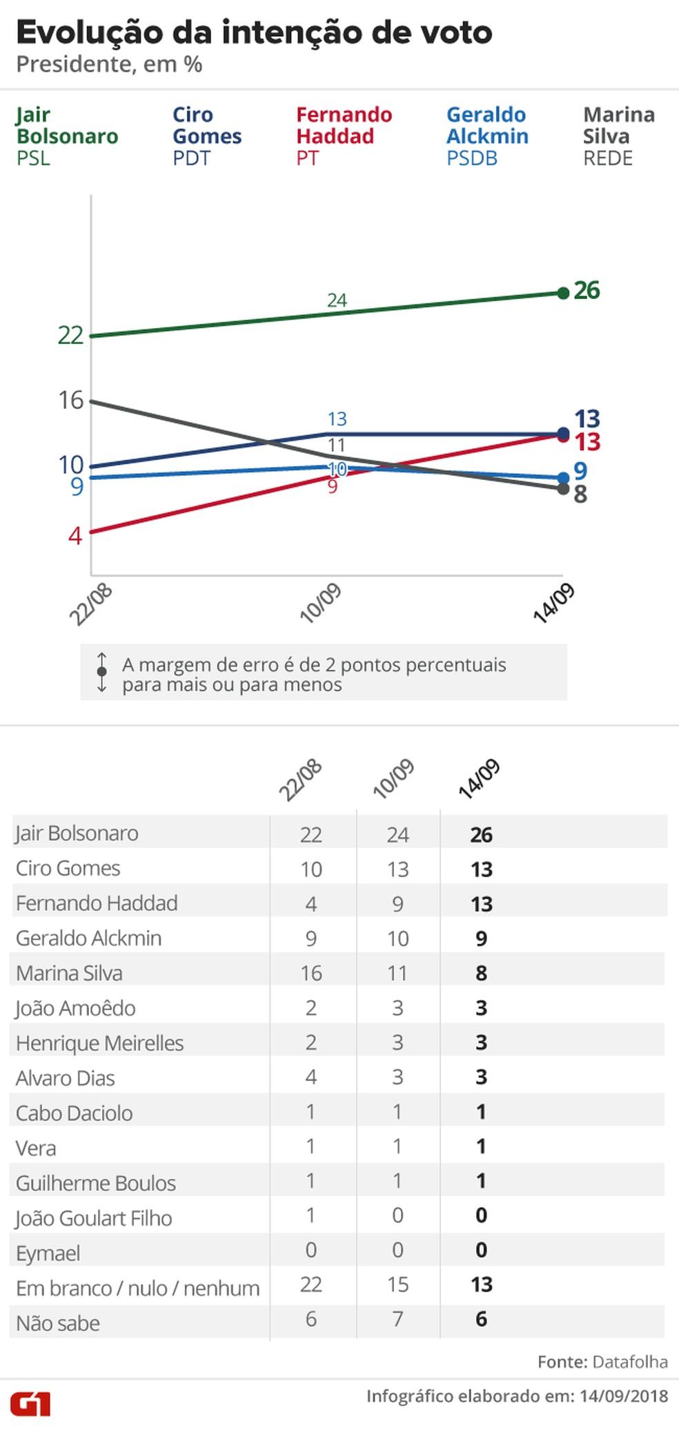 Datafolha - 14 de setembro - evolução da intenção de votos para presidente — Foto: Arte/G1